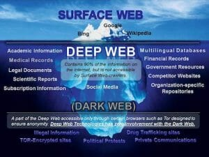A guide to using deep web search engines for academic and scholarly research